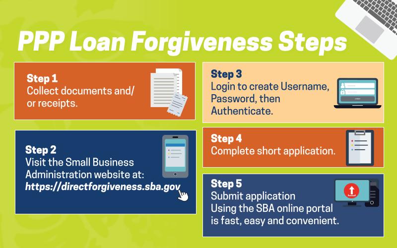 PPP Loan Forgiveness Steps